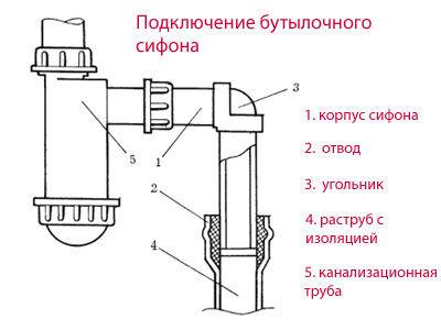 Вариант установки бутылочного сифонаВариант установки бутылочного сифона