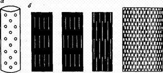 Дырчатый, щелевой и сетчатый фильтры