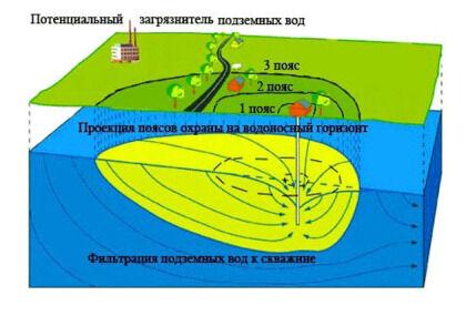 Защитные зоны скважин на воду