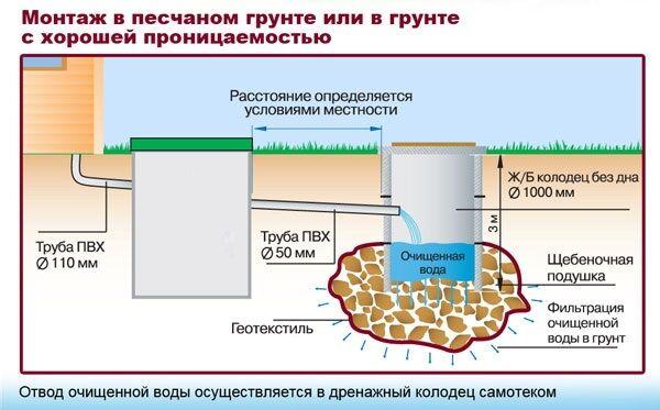 Установка канализации в частном доме своими руками фото 669