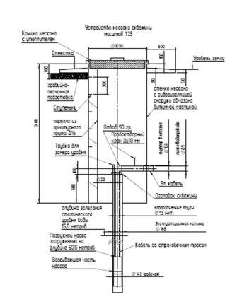 Кессон на артезианской скважине