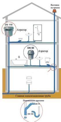 Пример установки клапанов разного диаметра