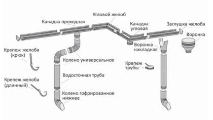 Основные составные части системы водослива