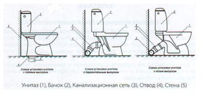 Основные типы соединения унитазов с канализацией