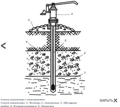 Принципиальная схема абиссинского колодца с насосом