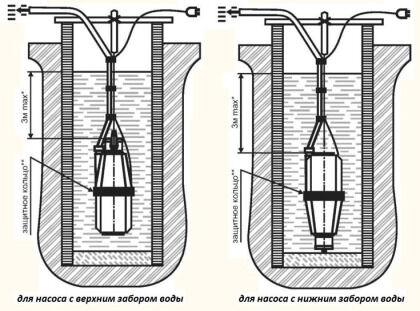 Размещение погружного насосного оборудования