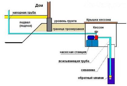 Расположение насосной станции в кессоне