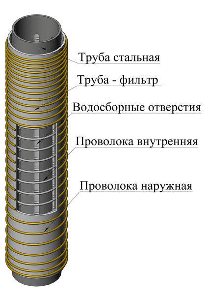 Как сделать фильтр для скважинного насоса