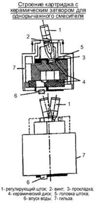 Составные части картриджа с керамическим затвором