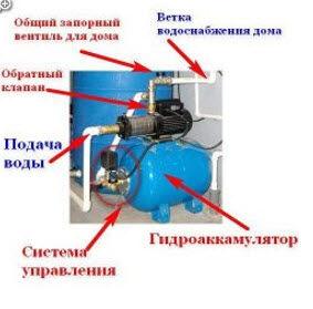 Состав насосной станции