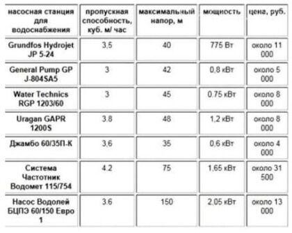 Стоимость готовых насосных станций