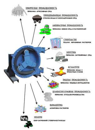Сферы применения перистальтических насосов