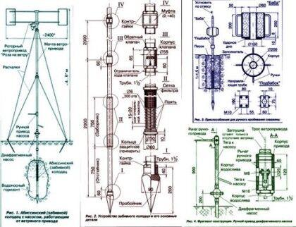 Схема абиссинского колодца