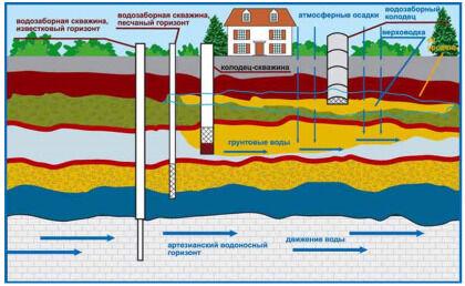 Типы источников воды