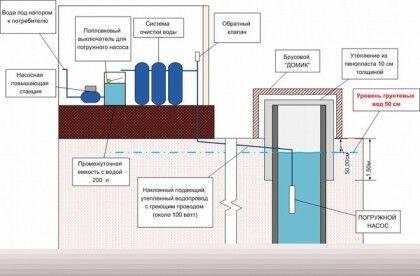 Устройство водоснабжения зимой