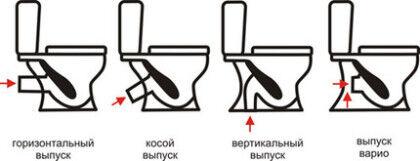 Типы конструкций выпускной горловины