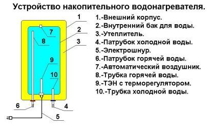 Схема работы бойлера