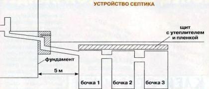 Приблизительная схема септика из бочек