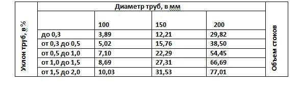 Таблица - Сечение труб и их уклон