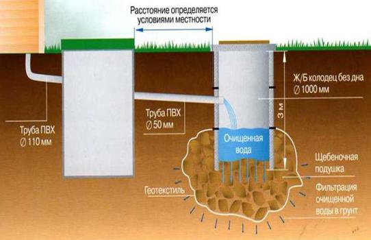 Из как выполнить технониколь гидроизоляцию