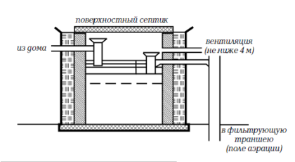 Поверхностный септик для дачного туалета