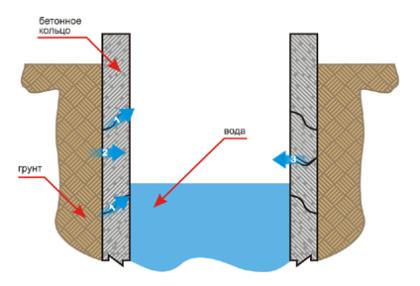 Пути проникновения грунтовых вод в колодец