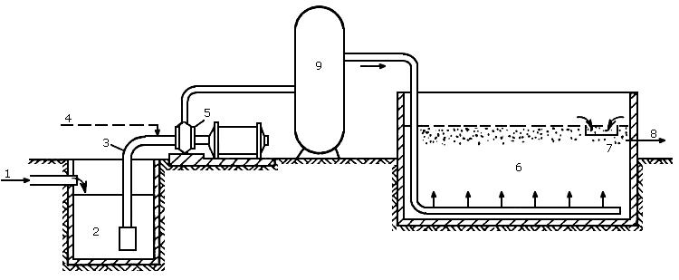 Флотатор схема работы