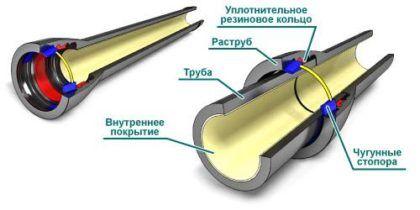 Соединение чугунных труб при помощи раструба