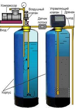 Станция аэрационного обезжелезивания воды