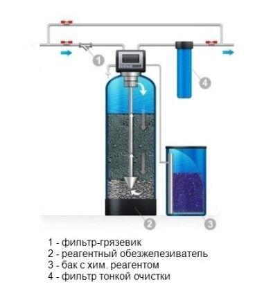 Станция реагентного обезжелезивания воды