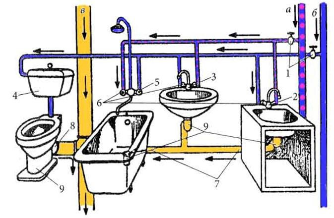 Схема водопровода и