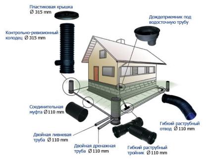 Схема ливневой канализации из труб
