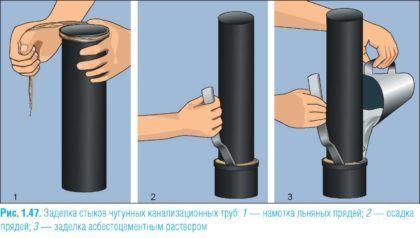 Традиционный способ герметизации раструба в чугунных трубах при помощи льна и цементного раствора