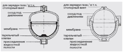 Устройство аккумулятора гидравлического давления с мембраной
