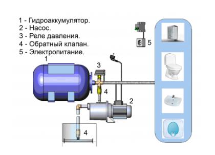 Устройство комплекта насосного оборудования