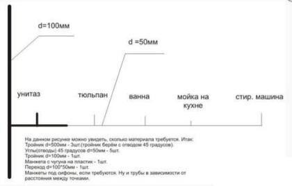 Схема канализационной разводкиСхема канализационной разводки