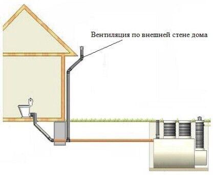 Вентиляция по внешней стене дома