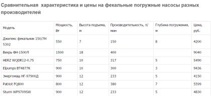 Сравнительная характеристика и цены на фекальные погружные насосы разных производителей