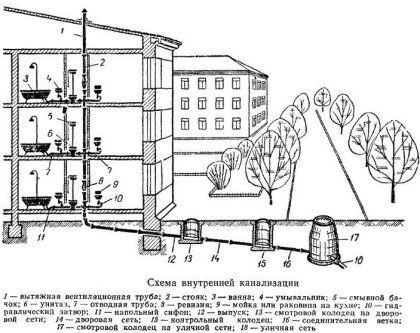 8-Схема внутренней вентиляции многоэтажного дома