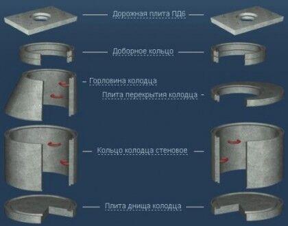 Элементы колодца