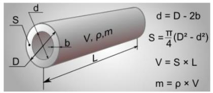 Зависимость диаметра и других параметров