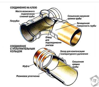 Способы соединения пластиковых канализационных труб