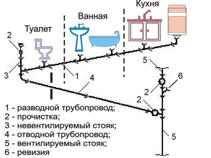 Схема безнапорной канализации
