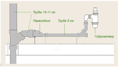 Типовые диаметры канализационных труб