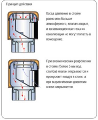 Устройство вентиляционного клапана канализации