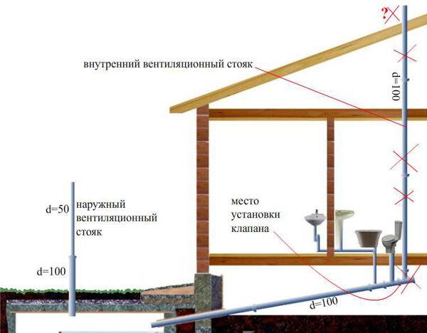 Вентиляция для канализации в частном доме своими руками 5