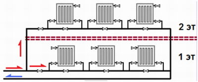 Горизонтальная схема разводки труб отопления