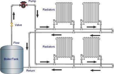 Двухтрубная вертикальная схема отопления
