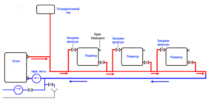 Основные элементы системы отопления