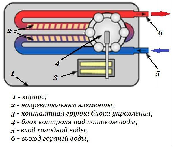 Проточный электрический